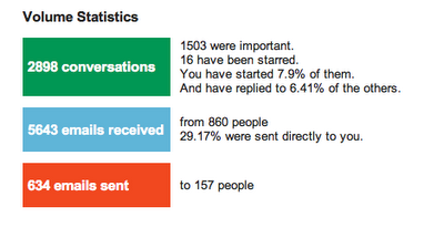 Gmail Analytics!