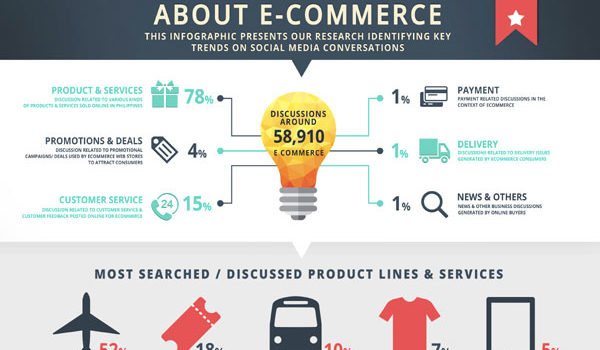 How to start your first e-Commerce for your brand