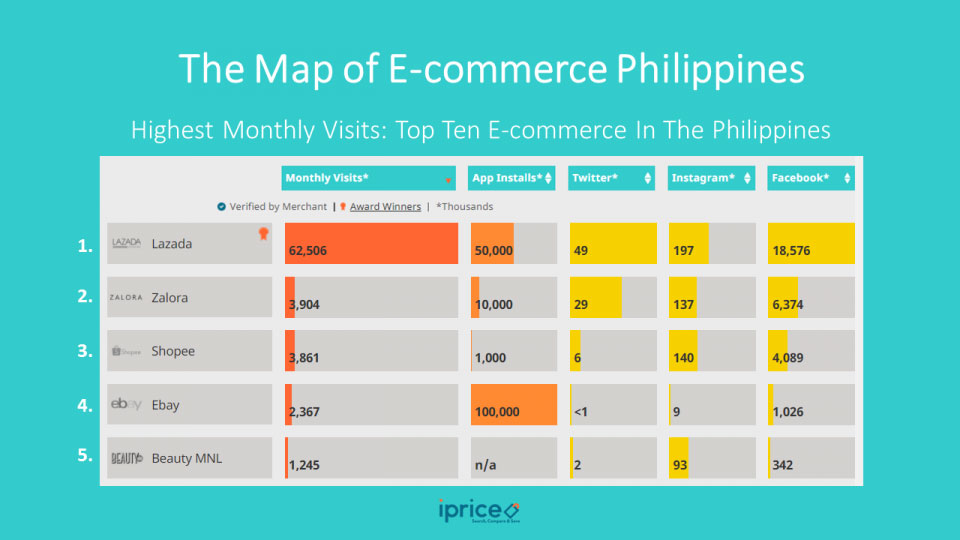 Philippine's ECommerce Landscape Vs International Players