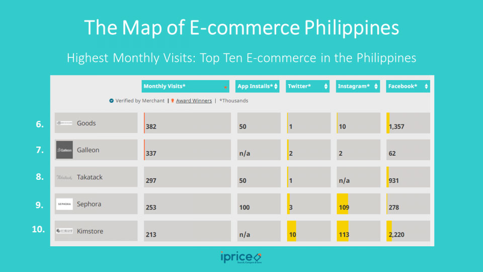 map of eCommerce philippines