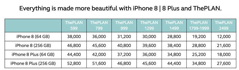 Smart vs Globe iPhone 8 and 8 Plus plans - Techglimpse